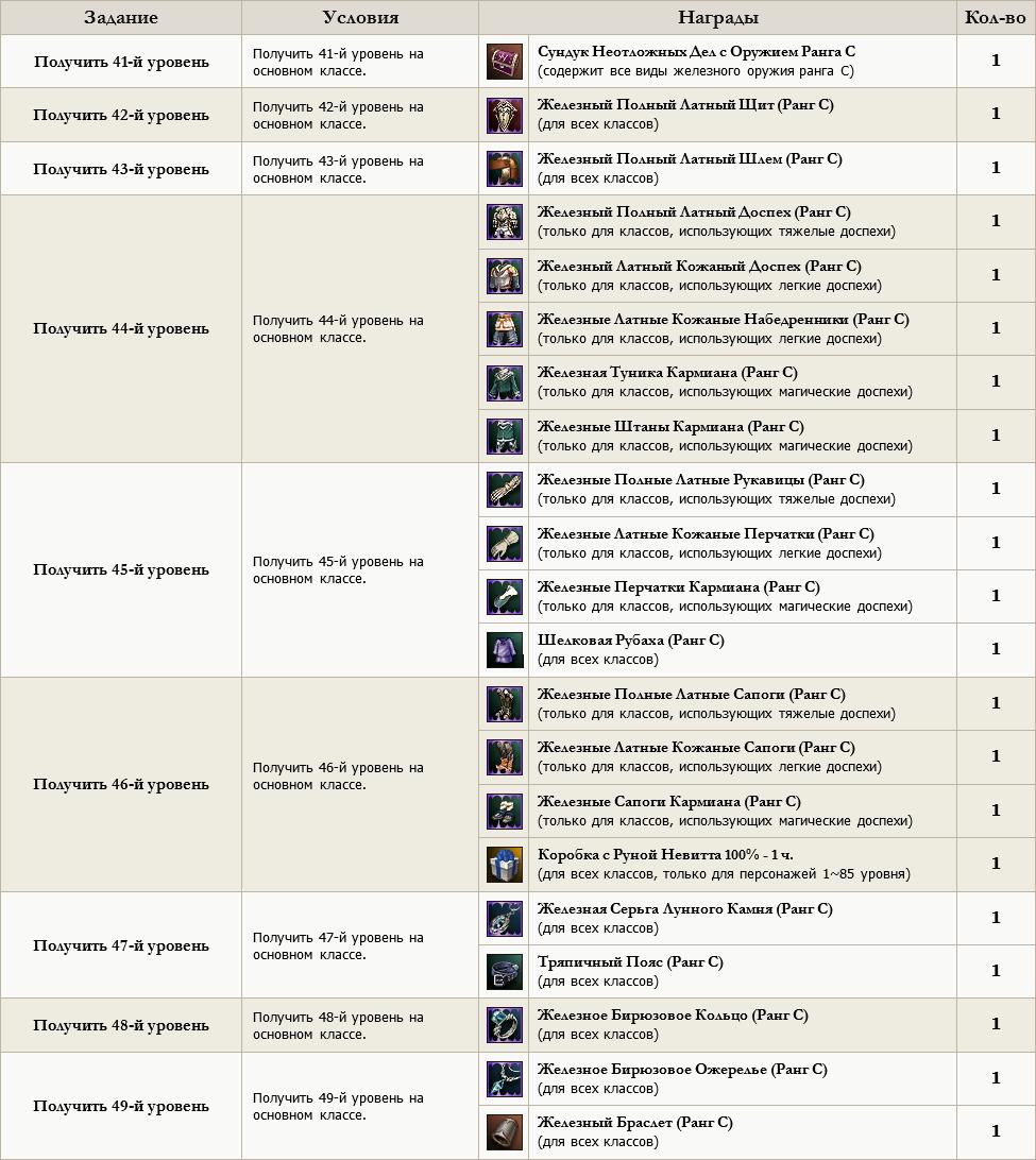 Ежедневный бонус в игре Аватария Энциклопедия аватарии 44