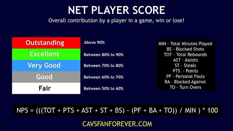 Net Player Score