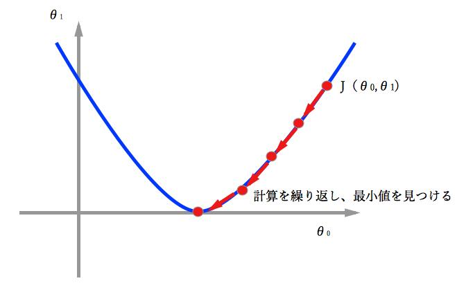 最急降下法グラフ