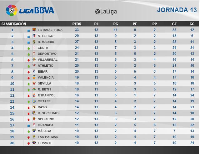 Liga BBVA (Jornada 13): Clasificación