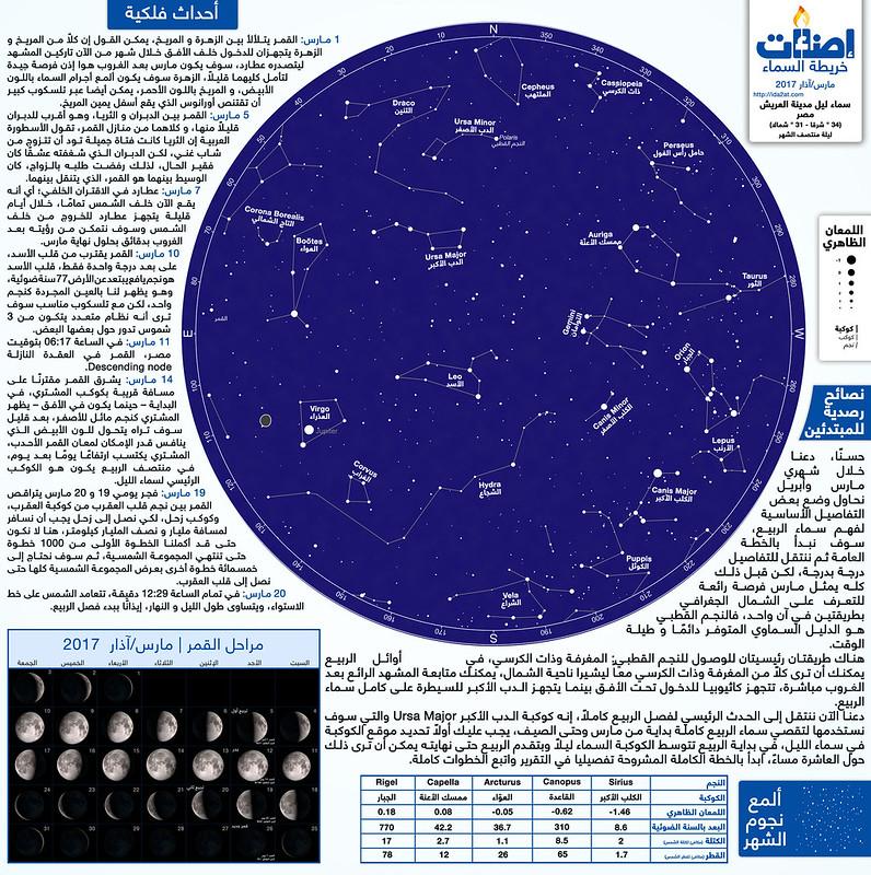 خريطة سماء الليل من فوق مدينة العريش - مارس/آذار 2017