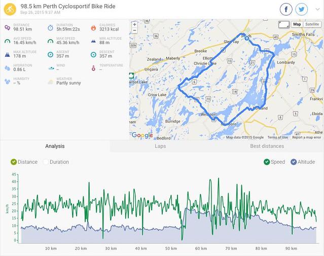 PerthCyclosportif