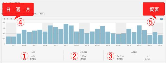 サイト統計情報全体の推移