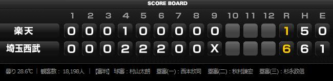 2015年8月19日埼玉西武ライオンズVS東北楽天ゴールデンイーグルス18回戦スコアボード