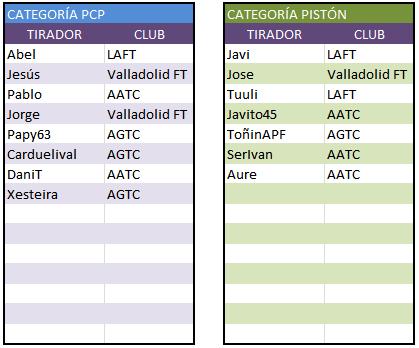1ª Tirada V Liga Noroeste 06/09/15 - Azadinos (LEÓN) 20755126005_9eb0380c48_o
