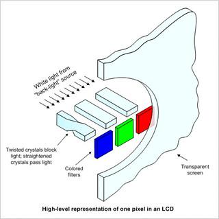 พื้นฐานการทำงานของจอ LCD