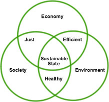 Three Rings of Sustainability