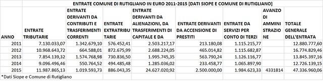 Rutigliano- Entrate 2011-2015- Bilancio di Previsione 2015