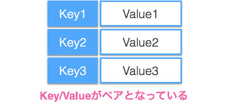 20150903_Key_Value_type