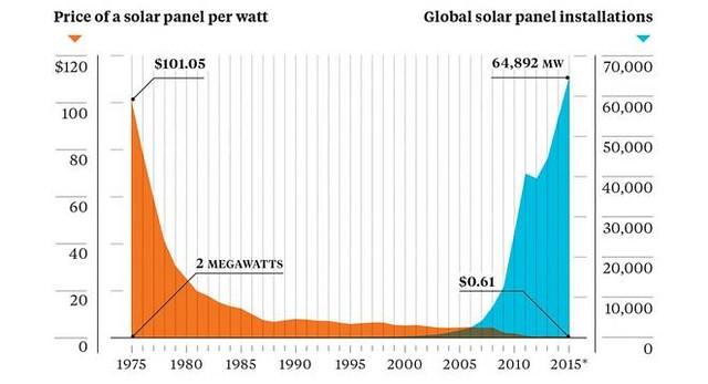 Chi phí xây dựng lắp đặt và công suất điện mặt trời.
