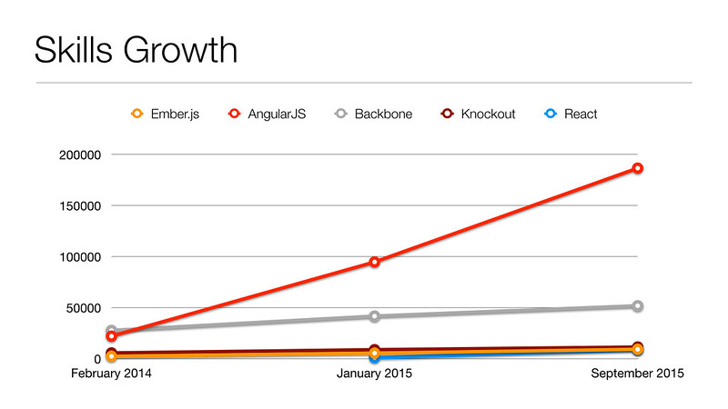 LinkedIn Skills Growth for JavaScript MVC Frameworks