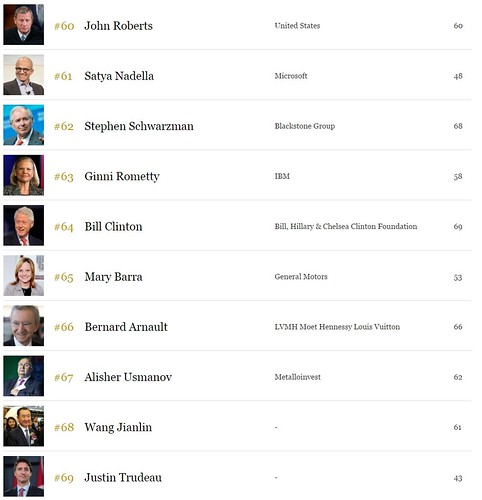 7The World s Most Powerful People List   Forbes
