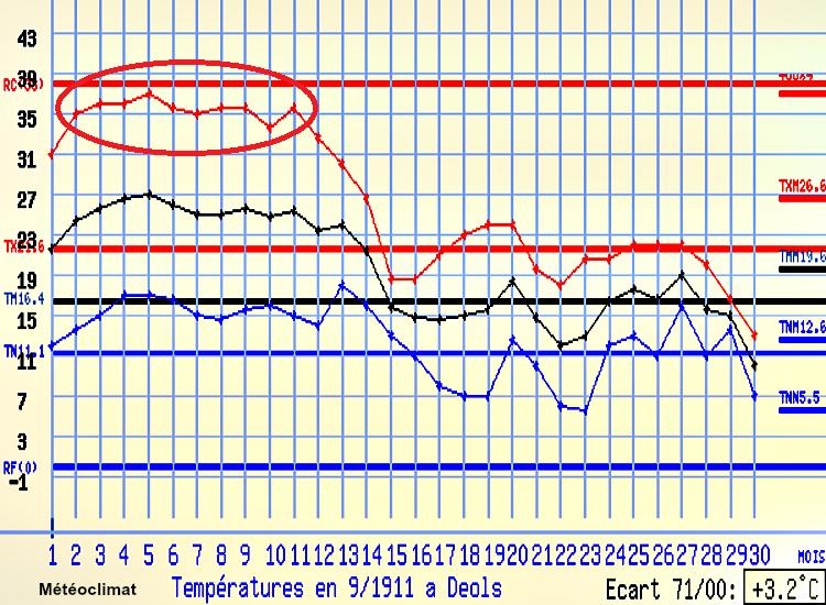 graphique des températures de Châteauroux en septembre 1911 météopassion