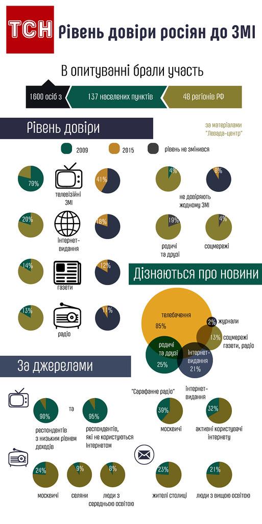ставлення росіян до ЗМІ