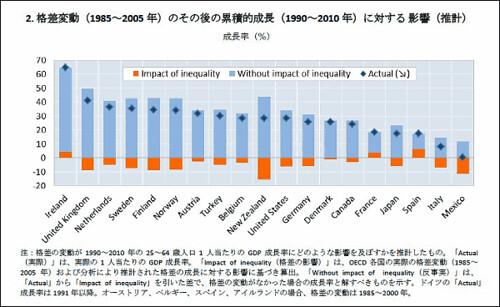 2. 格差変動(1985-2005年)のその後の累積的成長(1990-2010年)に対する影響(推計)