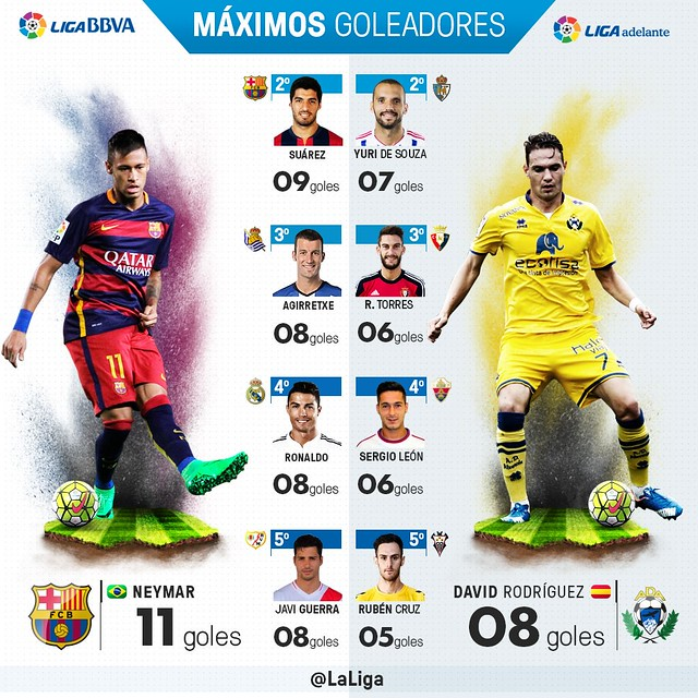 Liga BBVA (Jornada 11): Máximos Goleadores