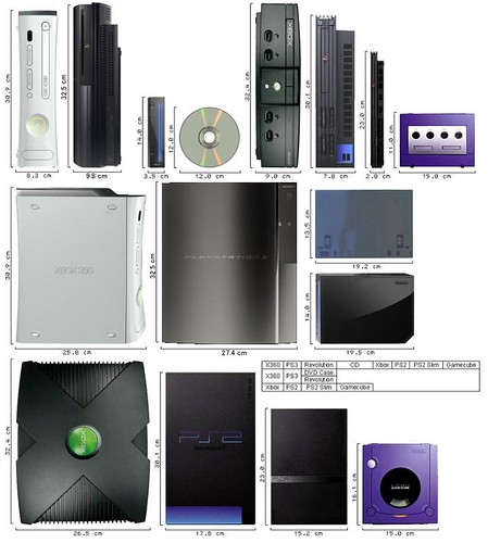 Game consoles and their sizes