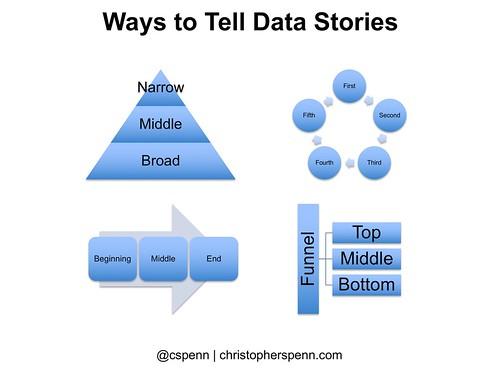 ways to tell data stories.jpg