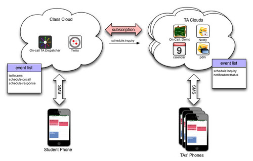 TA network interaction