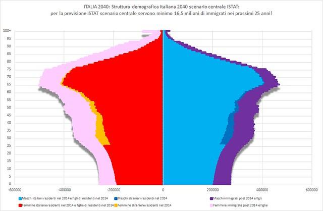 ISTAT 2040 centrale 16485589 v2