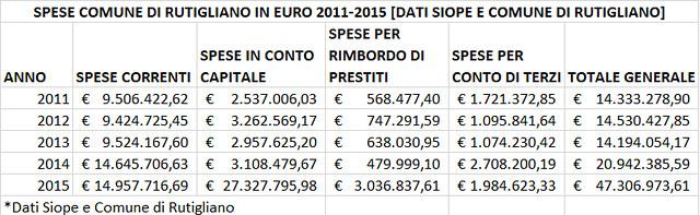 Rutigliano- spese 2011-2015- Bilancio previsionale 2015