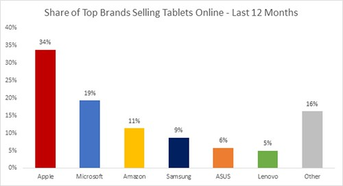 Share-of-Top-Brands-Selling-Tablets-Online