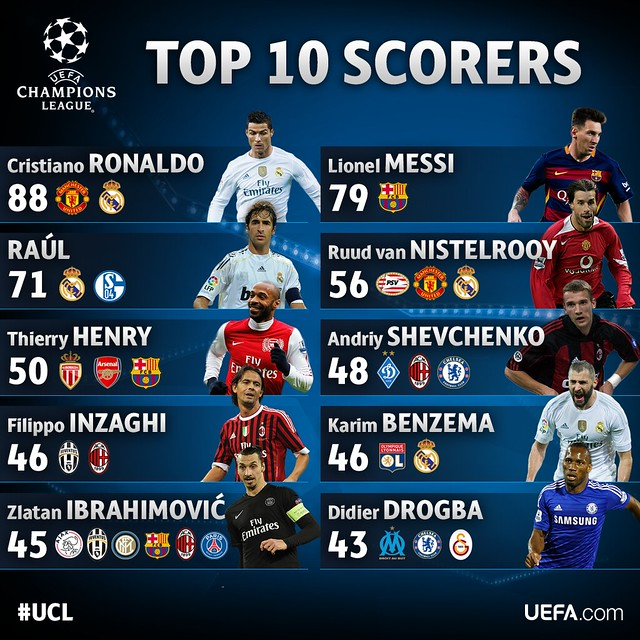 Champions League: Top 10 Goleadores históricos