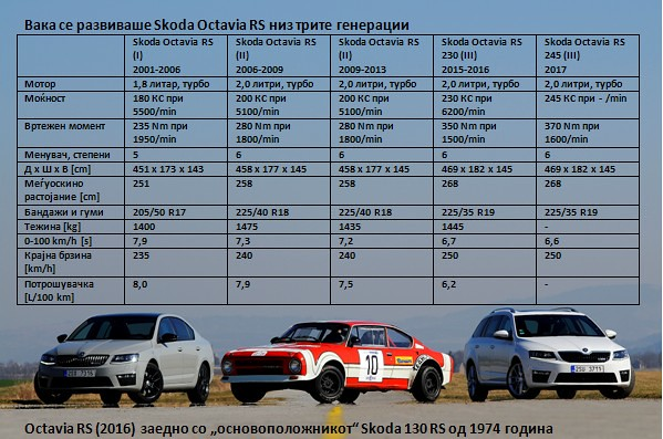 Skoda Octavia RS tabela