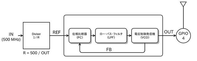 Raspberry Pi 2 PLL
