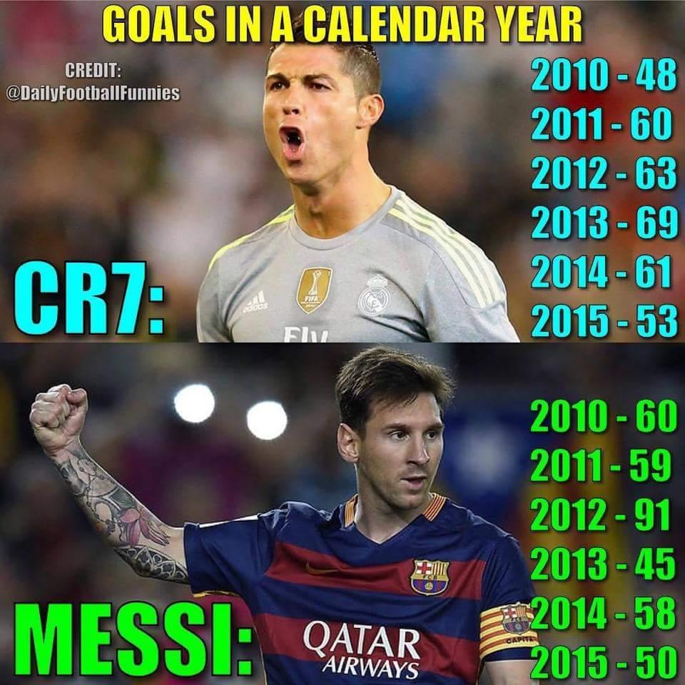 Calendar Year Goals : Cr vs messi goals by calendar year football sport