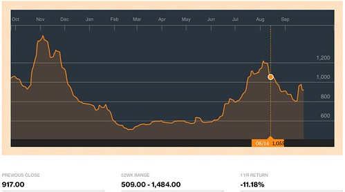 BDIY_Quote_-_Baltic_Dry_Index_-_Bloomberg_Markets.png