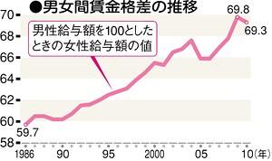 男女間賃金格差の推移