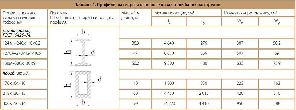 Профили, размеры и основные показатели балок расстрелов