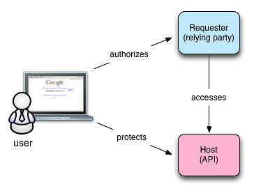 OAuth - Simple