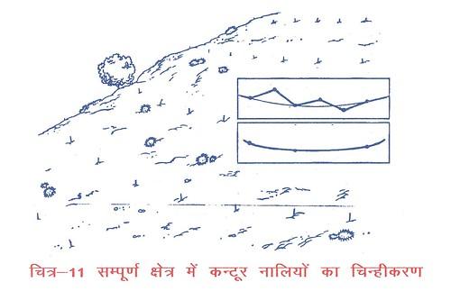 सम्पूर्ण क्षेत्र में कन्टूर नालियों का चिन्हीकरण