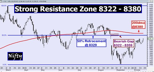 Nifty RZone