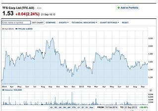 TFS Corp chart