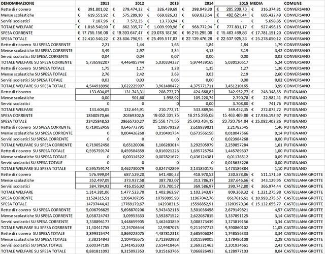 Conversano- dati welfare