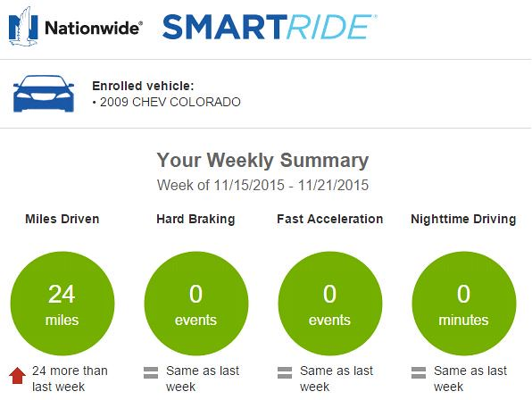 Nationwide Smart Ride >> Smartride Boxes Auto Insurance The Hull Truth Boating And