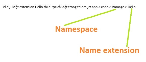 tạo extension trong Magento 2
