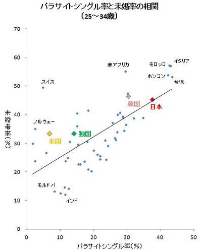 パラサイトシングル率と未婚率の相関(25~34歳)