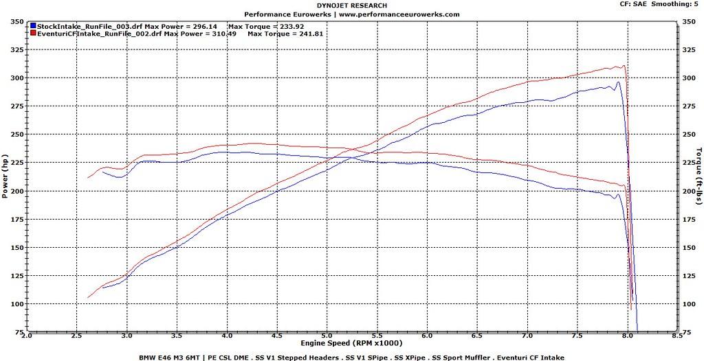Dyno & Data Logging | Eventuri E46 M3 CF Intake