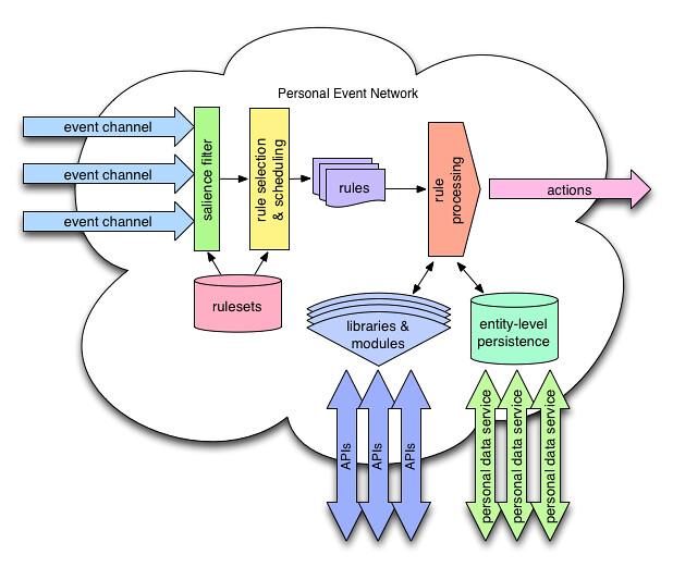 PEN Block Diagram