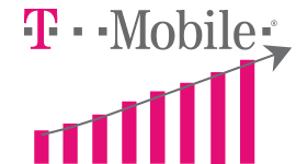 T-Mobile adds 2.1 million subscribers