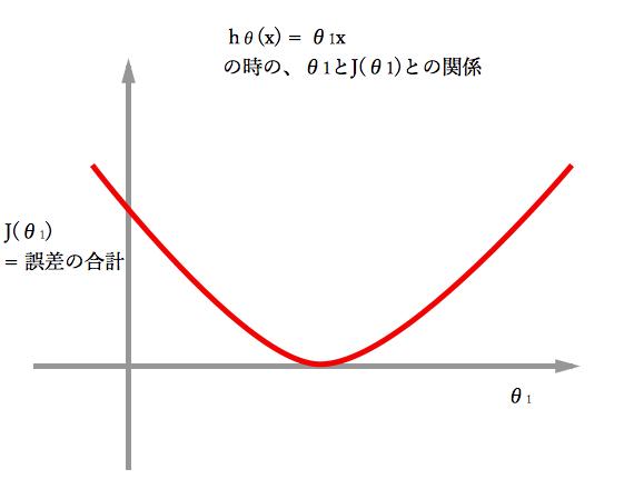 J(θ)とθの関係グラフ