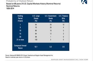 keppler Asset Allocation chart