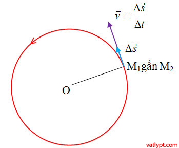 Chuyển động tròn đều, gia tốc hướng tâm