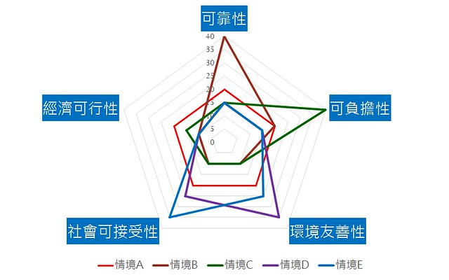 永續供電系統應考量五大準則(WSSD,2002)。圖表提供:李堅明提供。