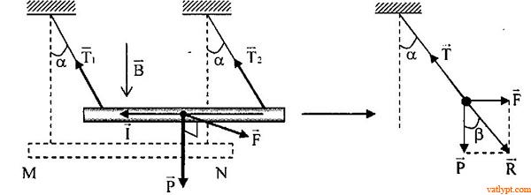 Bài tập lực từ tác dụng dòng điện đặt trong từ trường đều, vật lý phổ thông