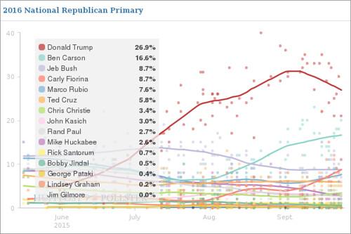 Trump polls 30 09 15